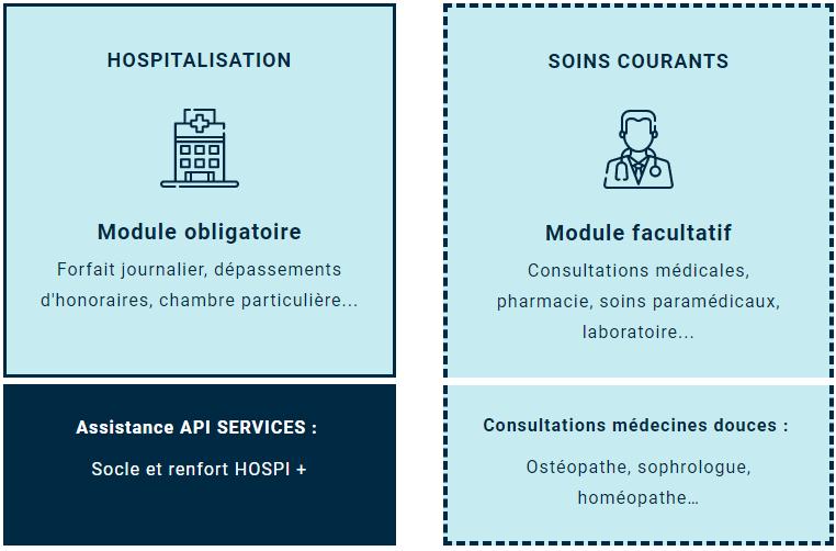 Schéma de prise en charge de l'offre MBTP HOSPIT dédiée à la prise en charge hospitalière.