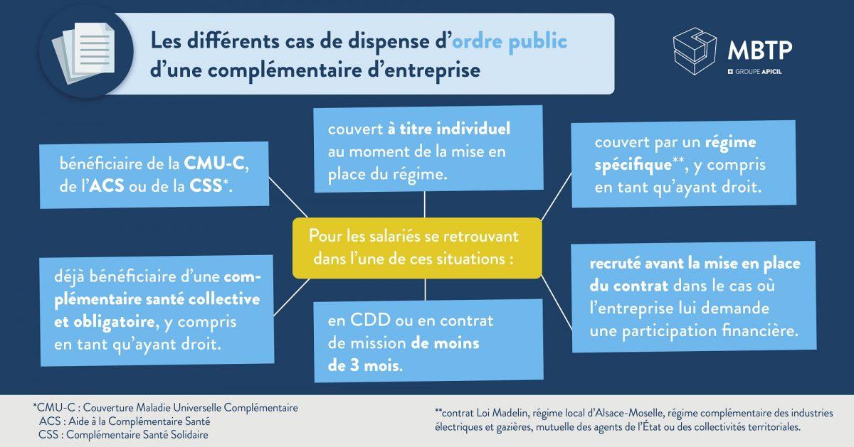Infographie des différents cas de dispense d'ordre public d'une complémentaire d'entreprise