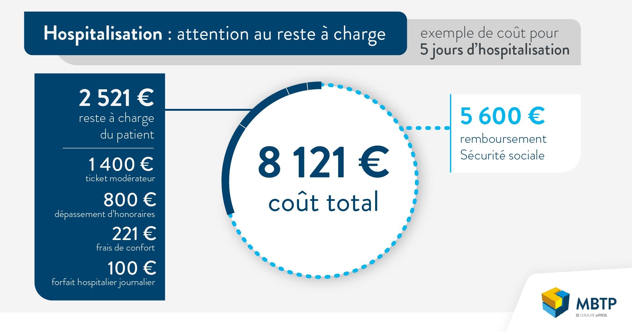 Infographie du coût de l'hospitalisation pour un séjour de 5 jours